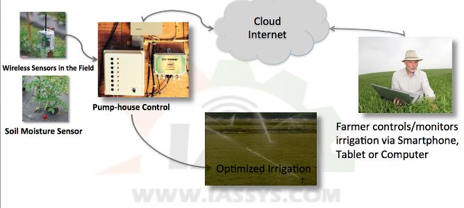 IAS Technology